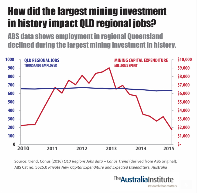 coal-and-jobs-australiainstitute